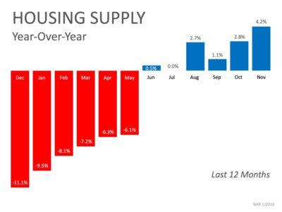 housing supply