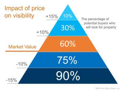 impact of price